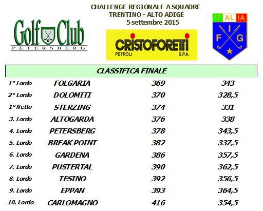 Regionali-Classifica-Squadre-1