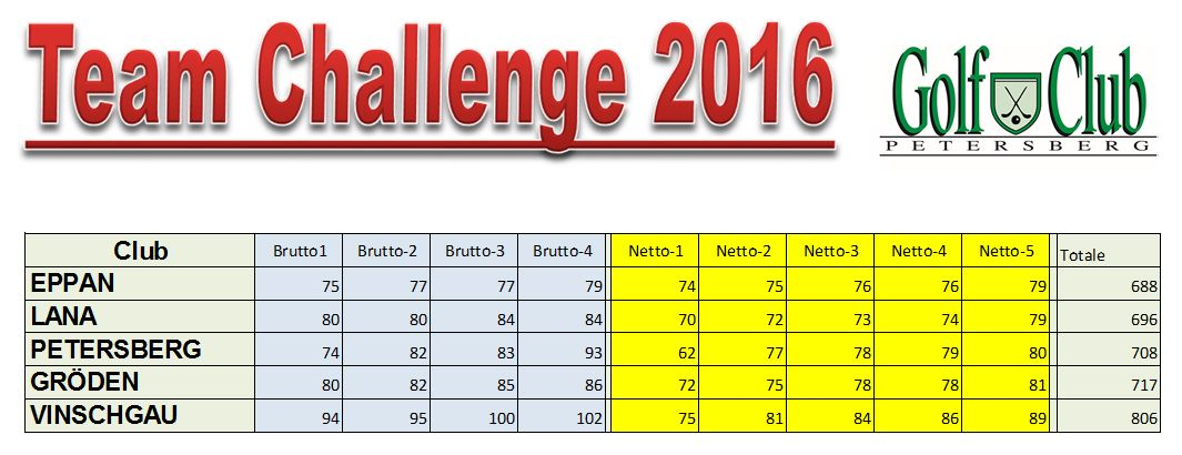 Team-Challenge-2016-Teams