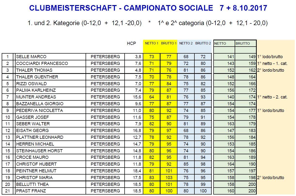 CLUBMEISTERSCHAFT - CAMPIONATO SOCIALE CM CS medal 1