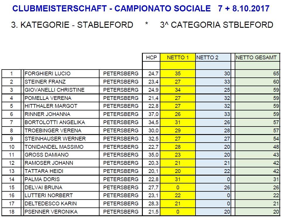 CLUBMEISTERSCHAFT - CAMPIONATO SOCIALE CM CS stableford