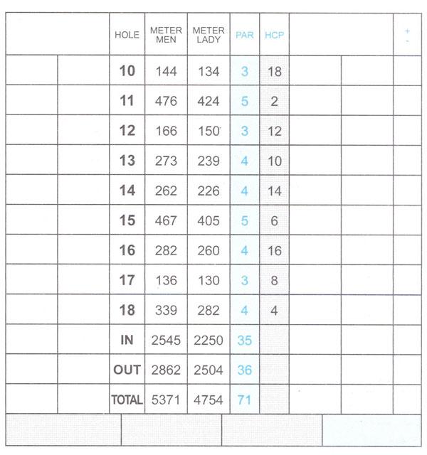 scorecard10 18 - Score