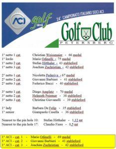 aci golf 2015 20150727 1355576029 233x300 - ACI GOLF 2015
