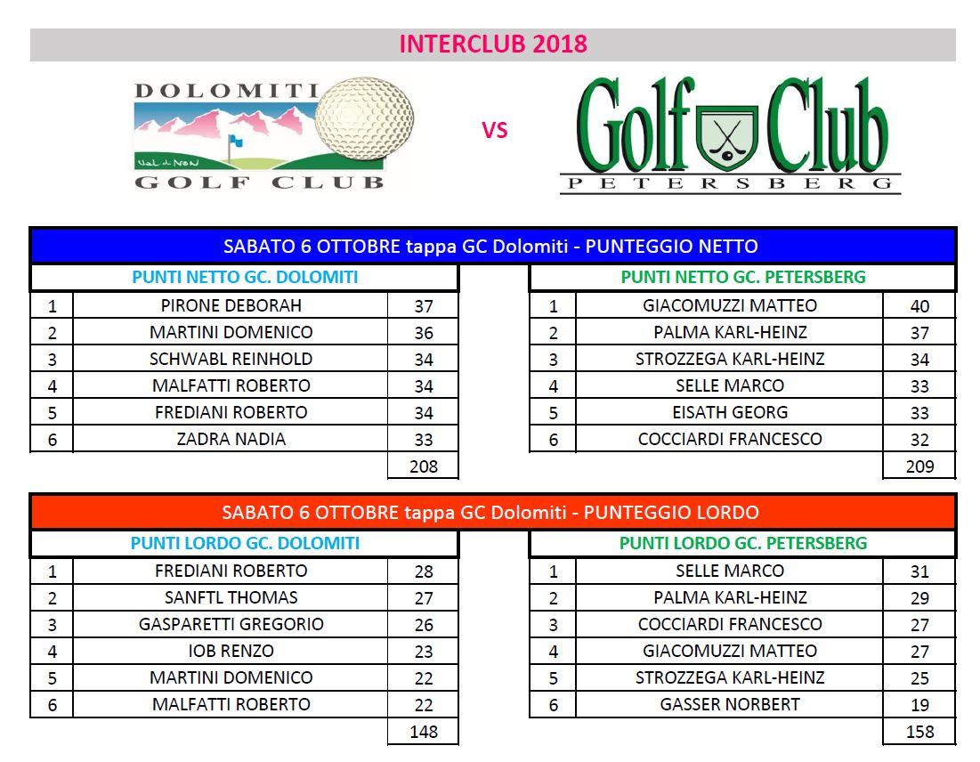 INTERCLUB GC PETERSBERG - GC DOLOMITI Interclub squadra 1