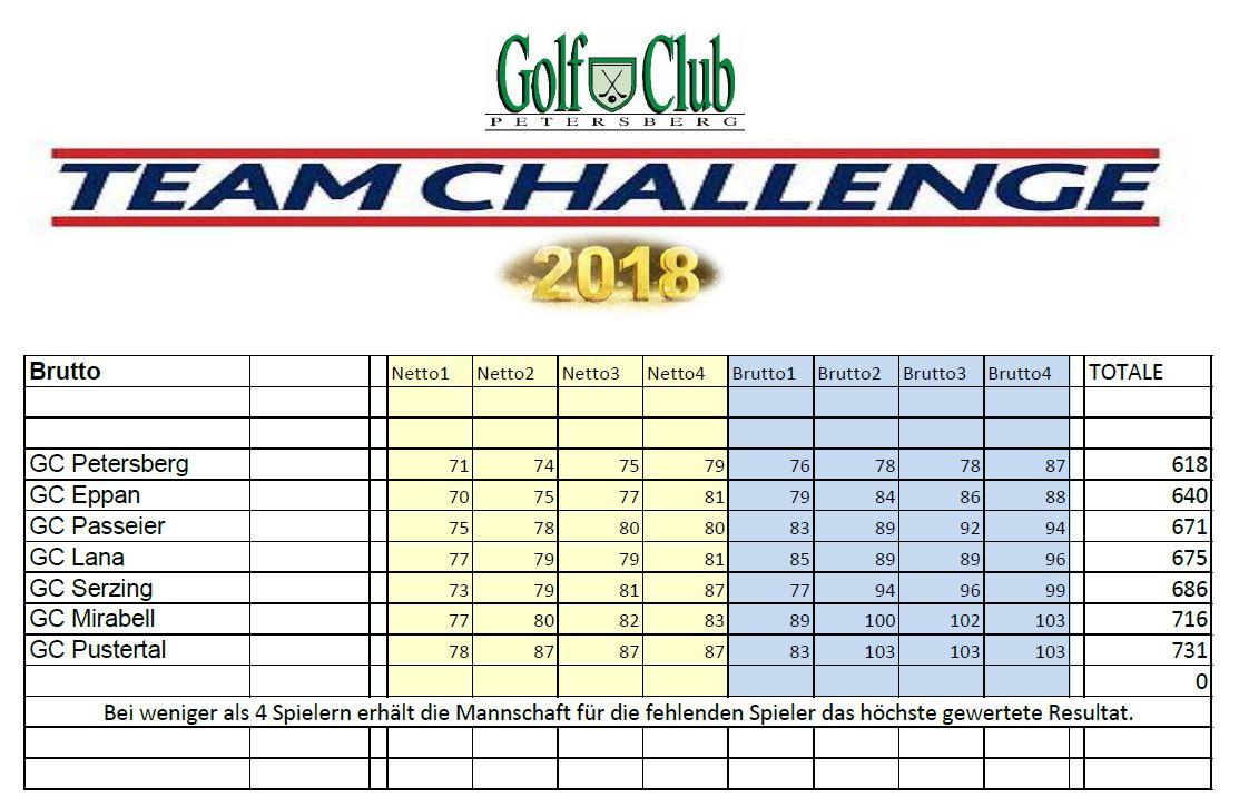 TEAM CHALLENGE 2018 Team Challenge mannschaften